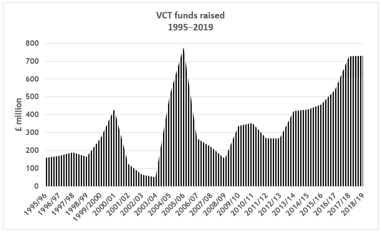 VCT funds